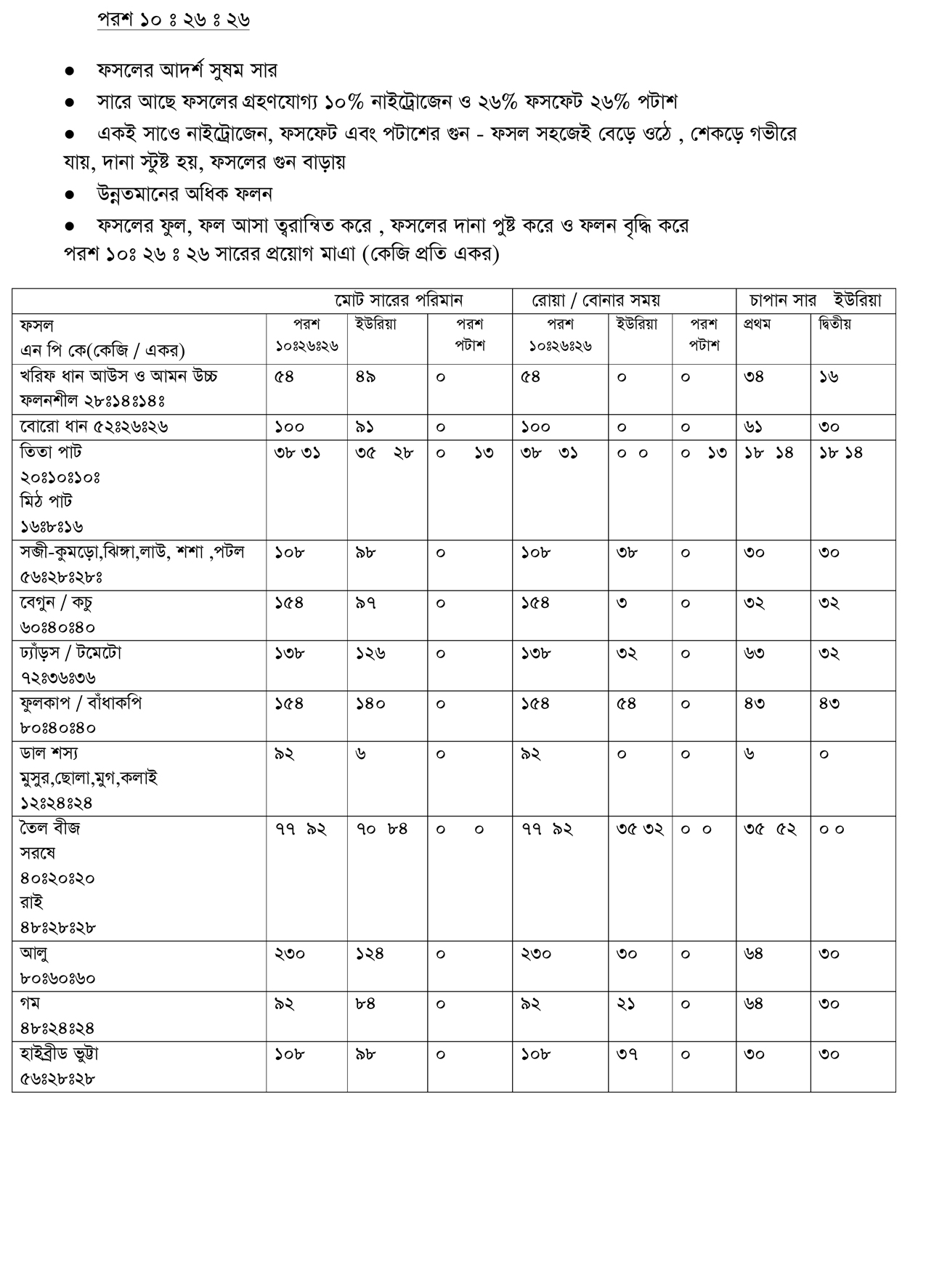 PARAS NPK-10-26-26 Bengali